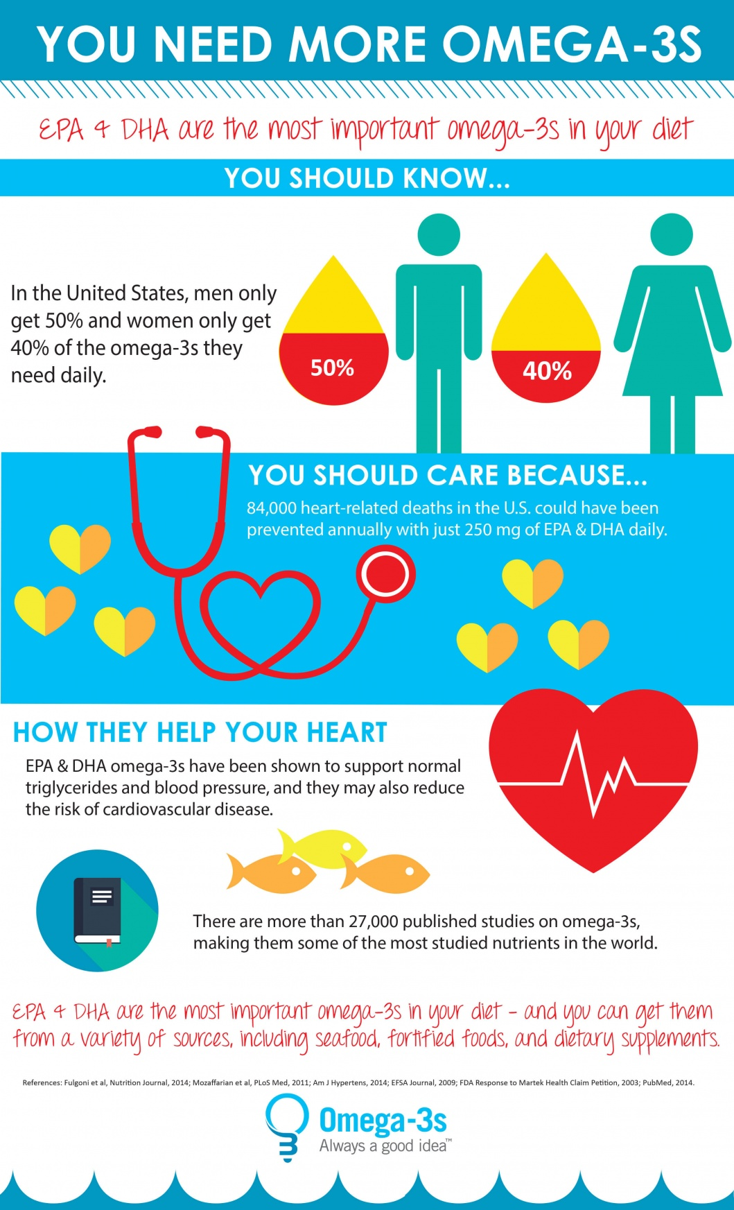 Omega-3s and Heart Health