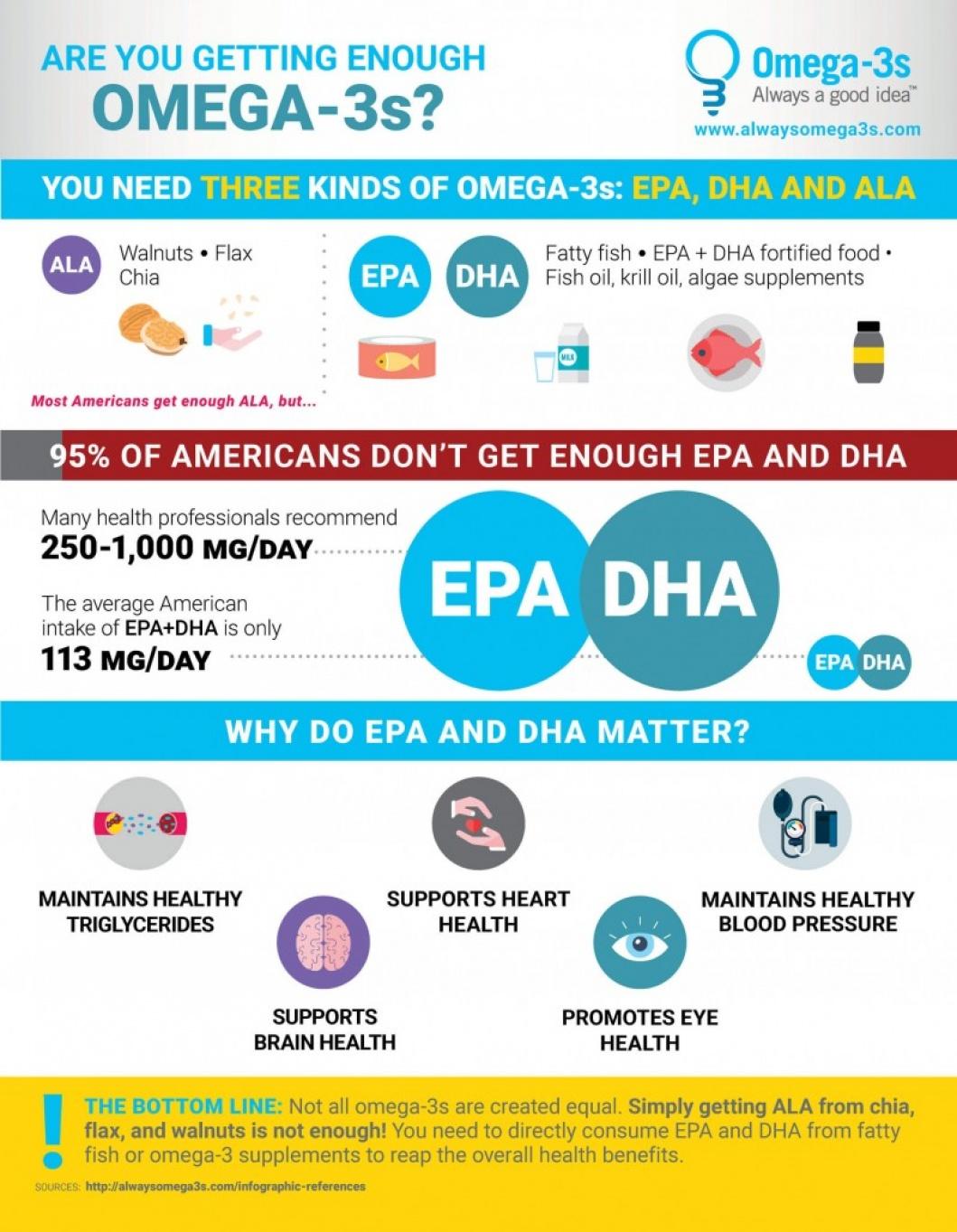 Explaining ALA, EPA and DHA