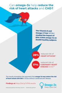 VITAL Study Infographic